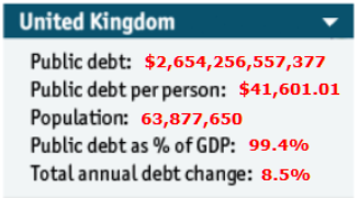 Global Debt Clock for Britain 2015. Image courtesy of The Economist's Economic Intelligence Unit