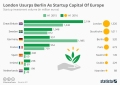 Britain - startup economics. London, usurps Berlin as Startup Capital of Europe