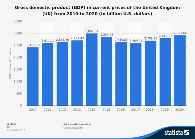 Gross domestic product (GDP) in current prices of the United Kingdom (UK) from 2010 to 2020 (in billion U.S. dollars)