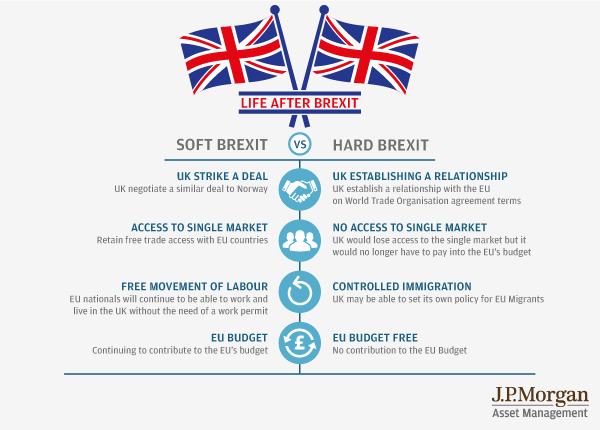 Soft Brexit vs. Hard Brexit. Image courtesy of J.P. Morgan Asset Management.