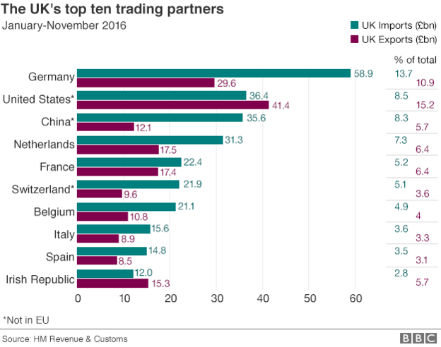 Britain Top Ten Trading partners, BBC