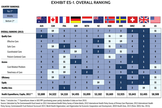 Britain tag | Commonwealth Fund National Healthcare Policy Survey 2013.