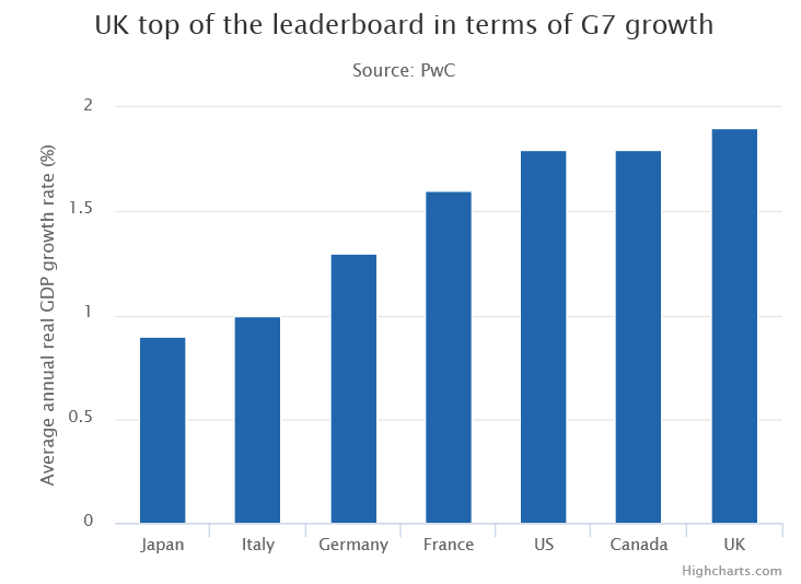UK Top of the Leaderboard in Terms of GDP Growth Among G7 Nations. Image courtesy of PwC.