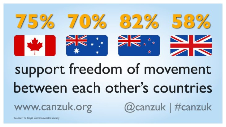 Britain - A majority of citizens from Canada, Australia, New Zealand and the UK support freedom of movement between CANZUK nations.