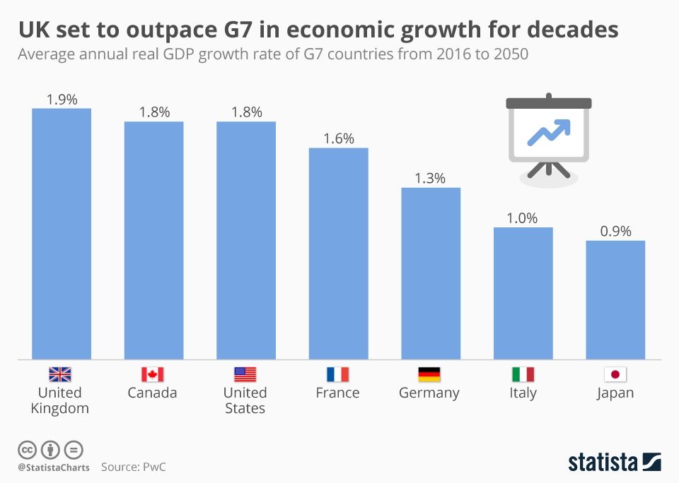 Britain set to outpace G7 in economic growth for decades