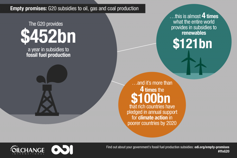 Britain - In advance of the G20 Summit, investor groups that control over $2.8 trillion in assets say fossil fuel subsidies are counterproductive to G20 economies.