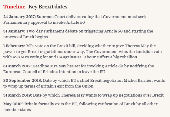 Britain | Key Brexit dates.
