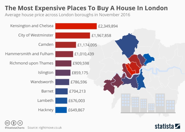 Britain - The Most Expensive Places to Buy a House in London 2016
