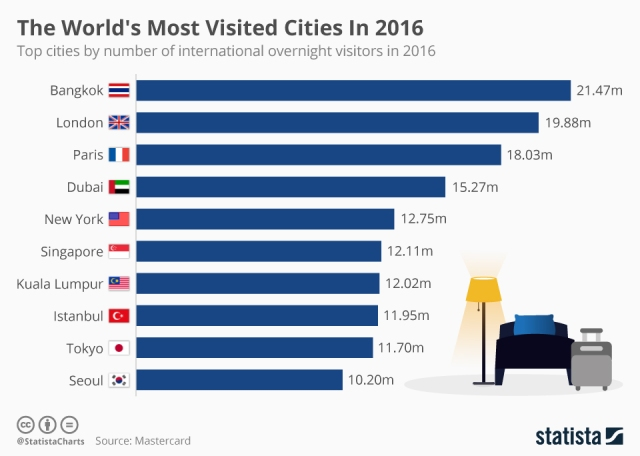 Britain rank - 'The World's Most Visited Cities in 2016'