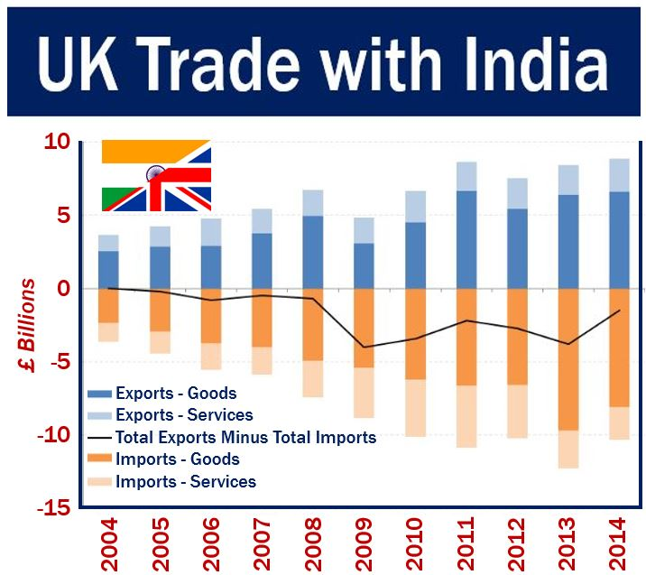 UK Trade With India