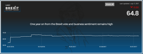 One year on from the Brexit vote and business sentiment remains high