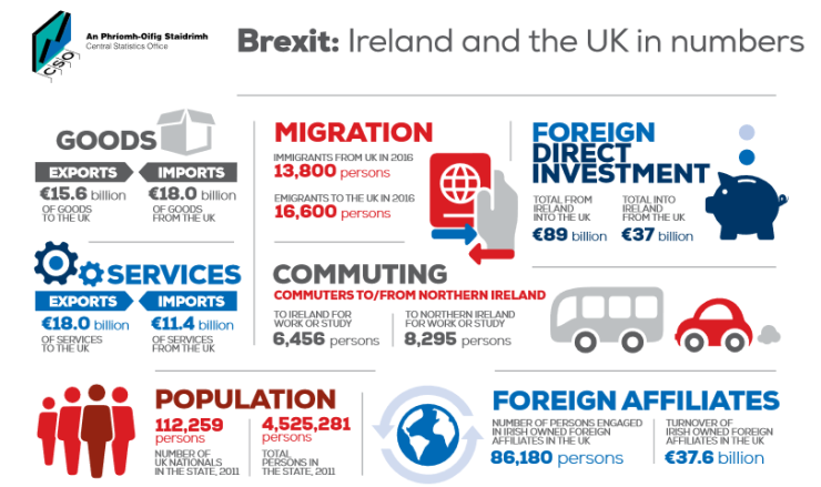 Brexit - Ireland and UK trade