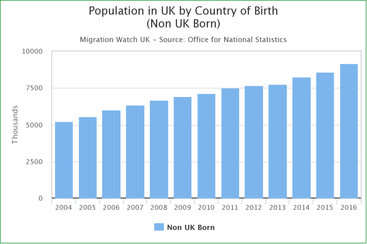 In 2016, the total number of foreign-born residents in the UK surpassed 9 million.