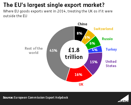 The EU's largest single export market is the UK. European Commission Export Helpdesk.