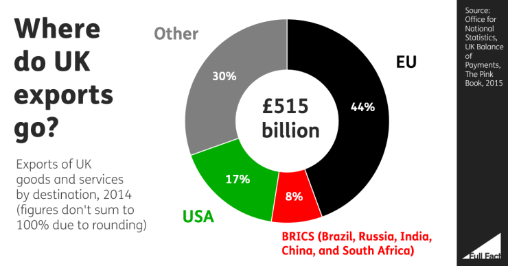 Where do UK exports go? UK Office for National Statistics 2015.