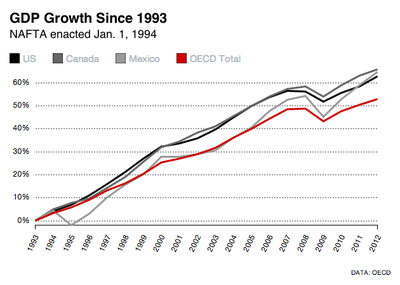 GDP growth Since 1993 - NAFTA enacted January 1, 1994