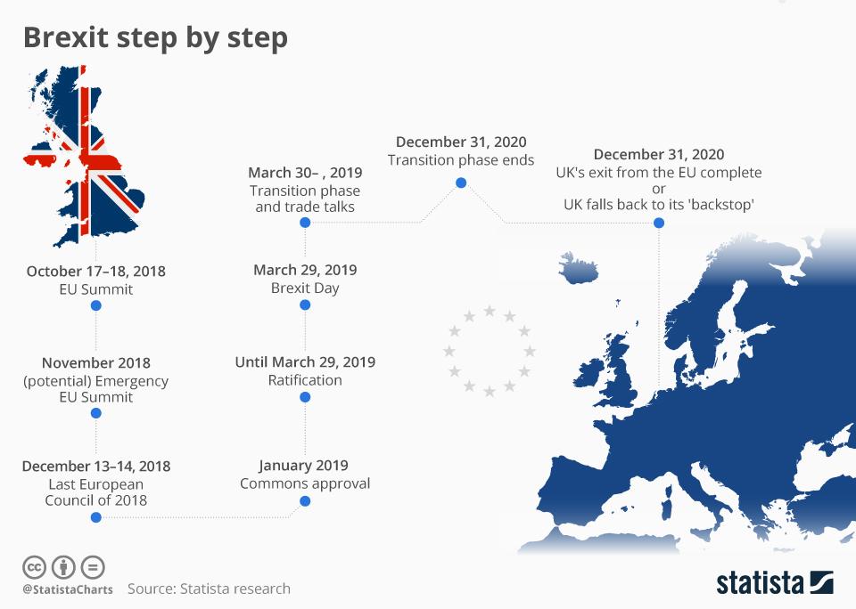 Key Brexit dates