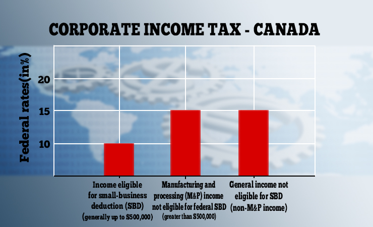 Corporate Income Tax Rates for Canada in 2018.