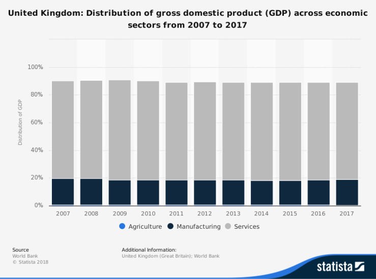 Northern Ireland, UK GDP, Brexit