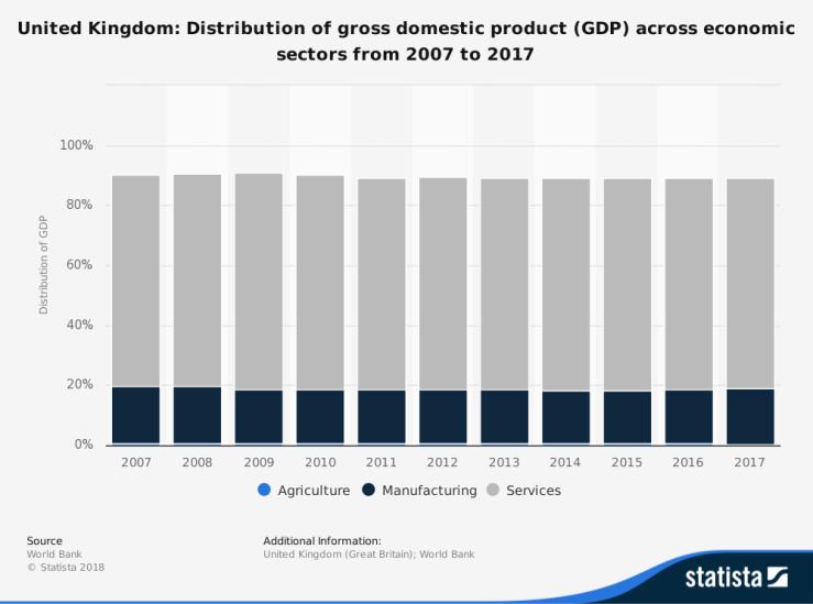 Northern Ireland, UK GDP, Brexit