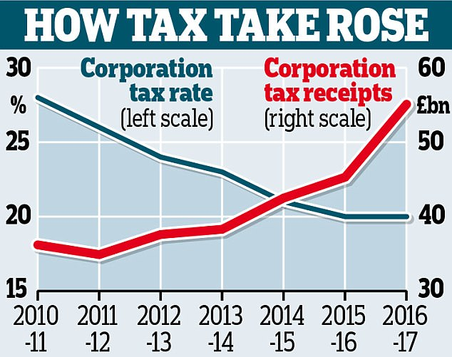 UK Corporate Income Tax Rate drop