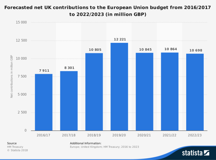Net UK contributions to the EU