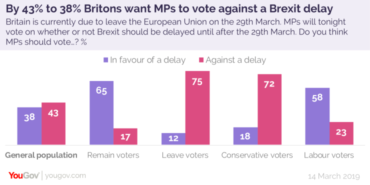 Brexit delay vote held March 14, 2019