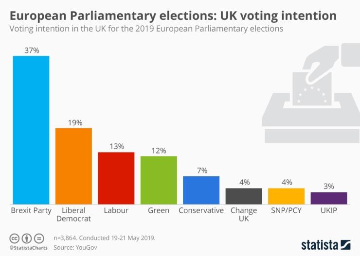 European Parliament elections 2019