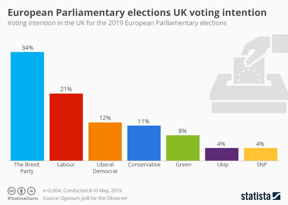 Formed Only 113 Days Ago, The Brexit Party Now Leads EU Election Polls!