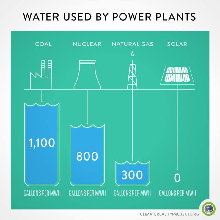 UK, Brexit, Theresa May, environment, clean air, water usage by power plant type