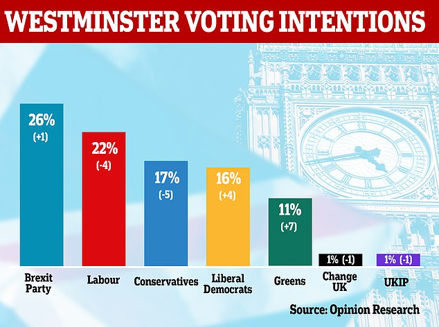 UK, Brexit, Opinium poll for The Observer posted in The Guardian June 1, 2019