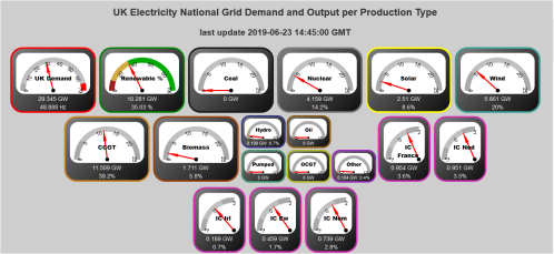 Snapshot of UK electricity demand
