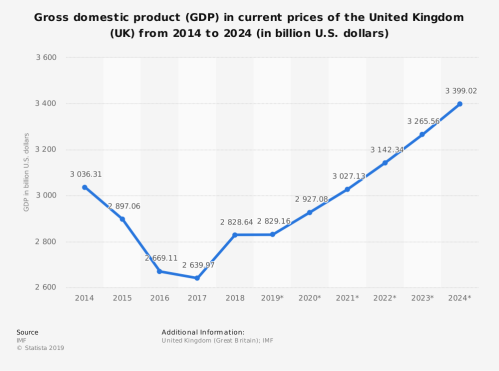 UK GDP between 2014 and 2018