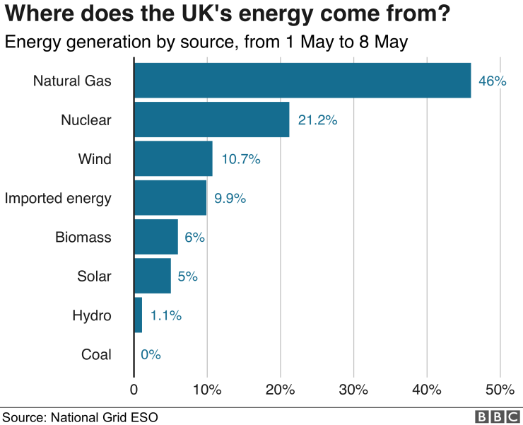 The UK was once 100% dependent on coal, but it now uses 5% coal, 19.5% nuclear, 33.3% renewable energy and 39.4% natural gas.