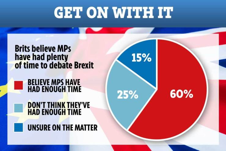 Most Britons believe MP's had plenty of time to discuss Brexit