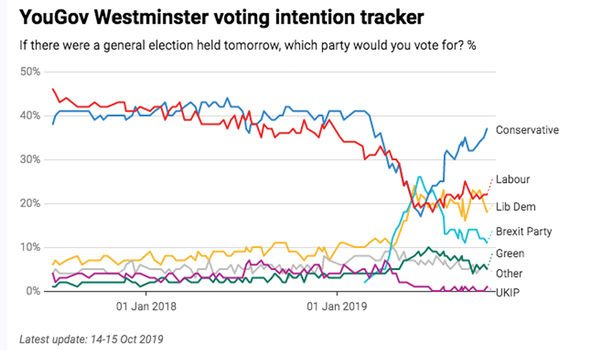 YouGov UK General Election 2019 voting intention tracker October 2019