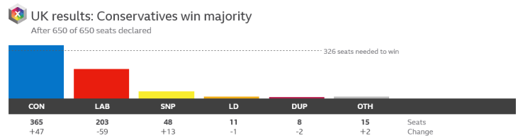 UK General Election 2019 results chart. Image courtesy of BBC