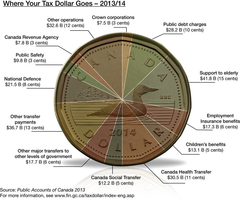 Canada taxation levels - Where your tax dollar goes