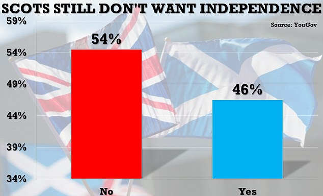 Scots still don't want a 2nd referendum on independence. UK Daily Mail