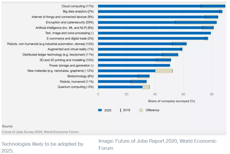Work from Home technologies likely to be adopted by 2025. WEF